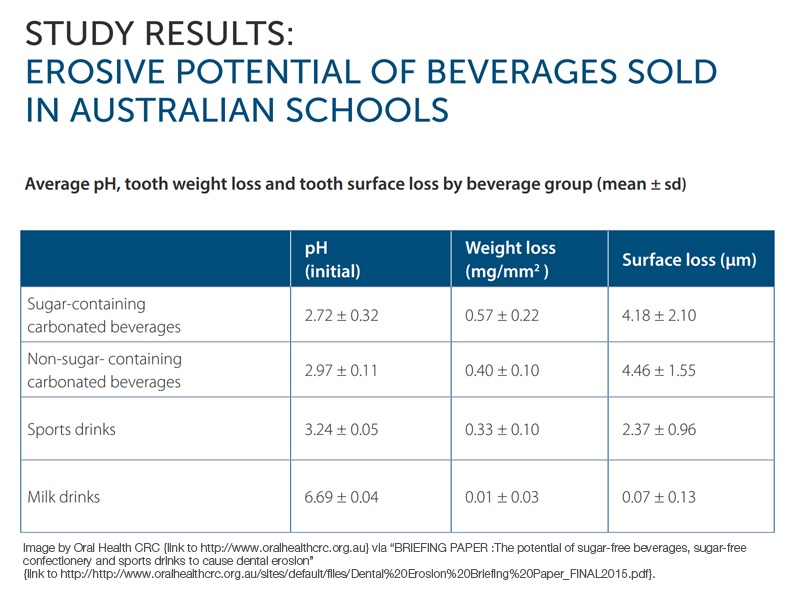 Sugar-free drinks and lollies cause dental erosion